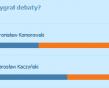 Jarosław Kaczyński wygrał debaty prezydenckie